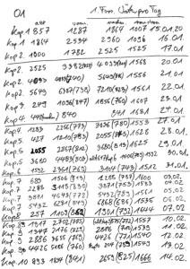 20-03-28 TRAUMWELT Schreibfortschritt 01