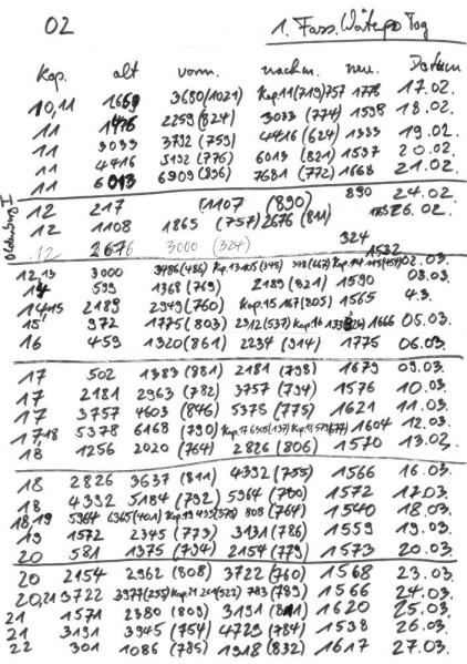 20-03-28 TRAUMWELT Schreibfortschritt 02