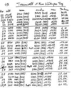 20-05-05 TRAUMWELT Schreibfortschritt 03